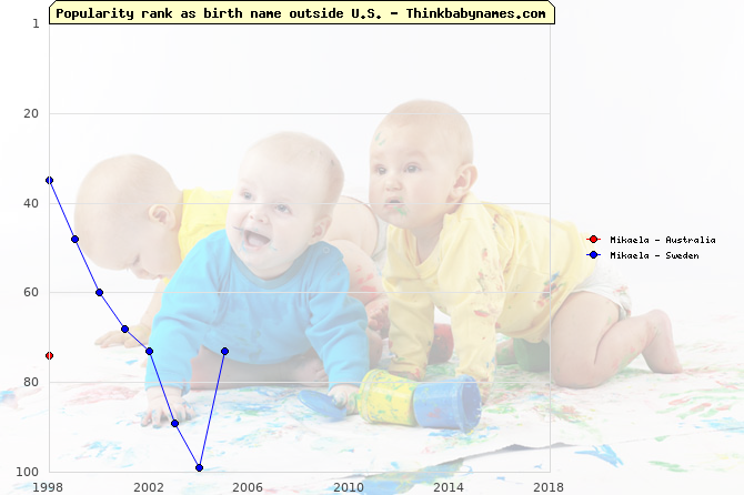 Top 100 baby names ranking of Mikaela outside U.S.
