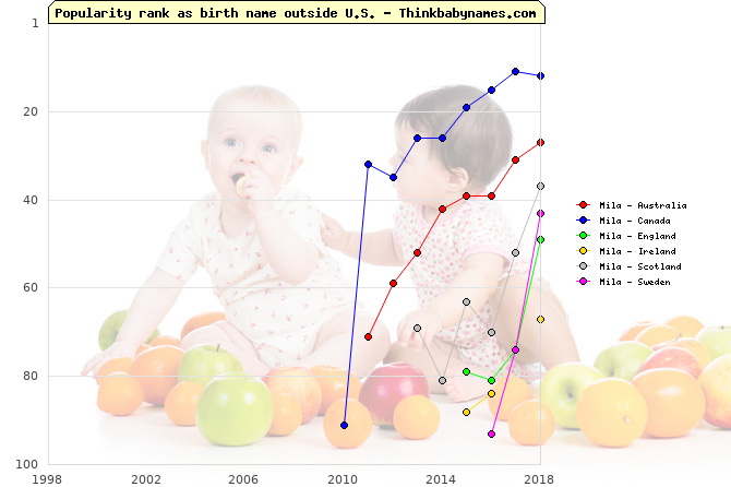 Top 100 baby names ranking of Mila outside U.S.