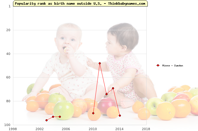 Top 100 baby names ranking of Minna outside U.S.