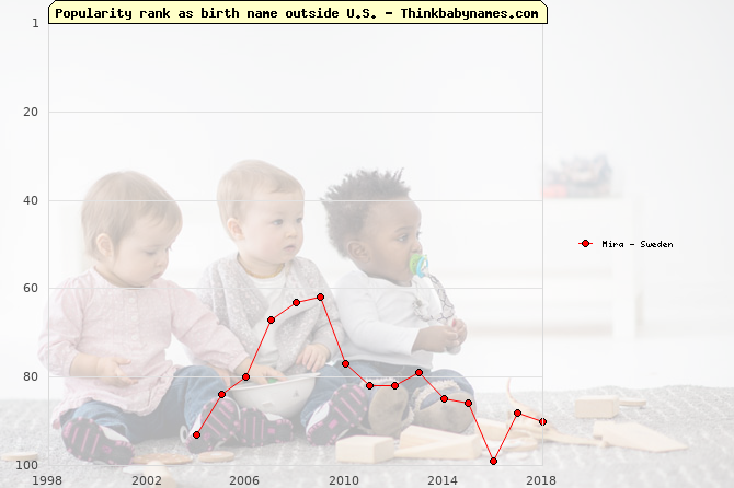 Top 100 baby names ranking of Mira outside U.S.