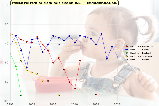 Top 100 baby names ranking of Natalie outside U.S.