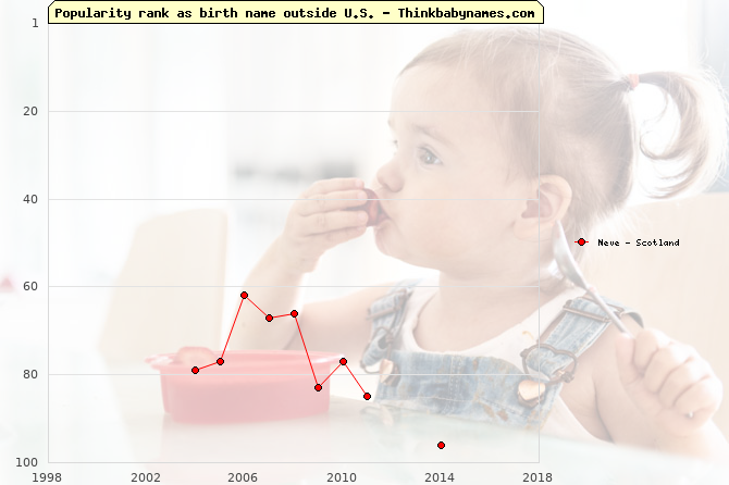 Top 100 baby names ranking of Neve outside U.S.