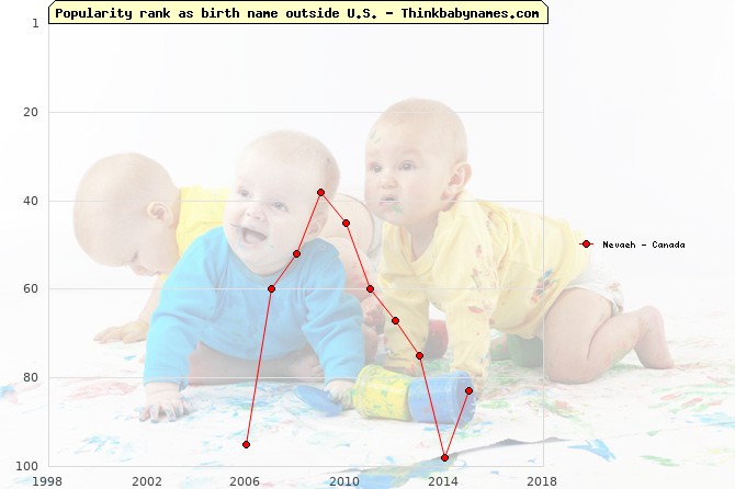 Top 100 baby names ranking of Nevaeh outside U.S.