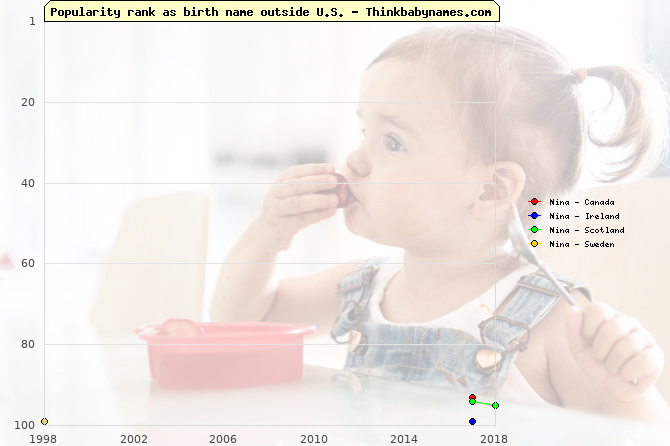 Top 100 baby names ranking of Nina outside U.S.