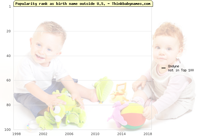 Top 100 baby names ranking of Ondyne outside U.S.