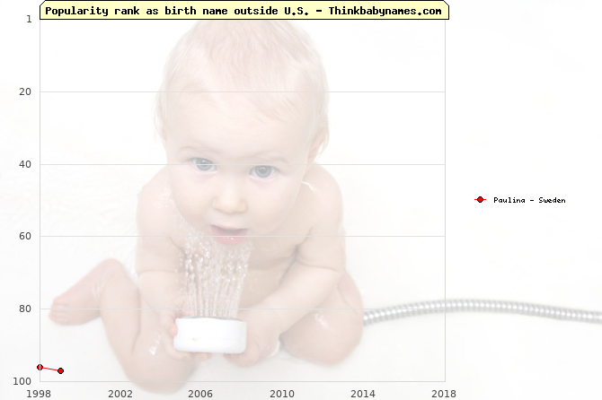 Top 100 baby names ranking of Paulina outside U.S.