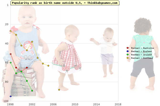 Top 100 baby names ranking of Rachael outside U.S.