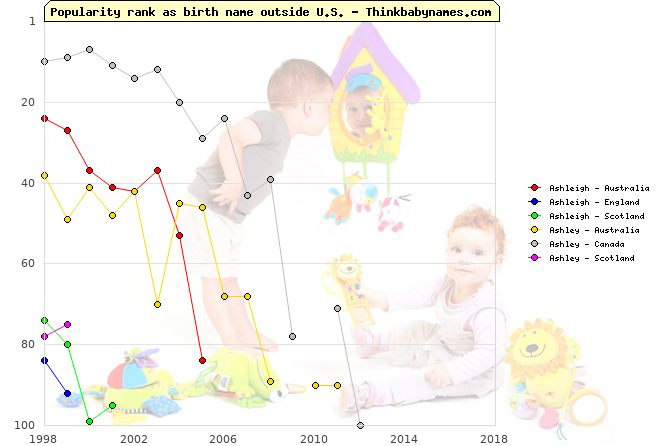 Top 100 baby names ranking of Ashleigh, Ashley outside U.S.