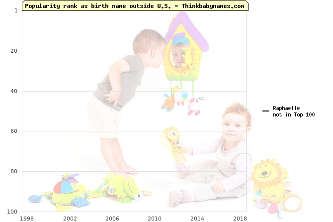 Top 100 baby names ranking of Raphaelle outside U.S.