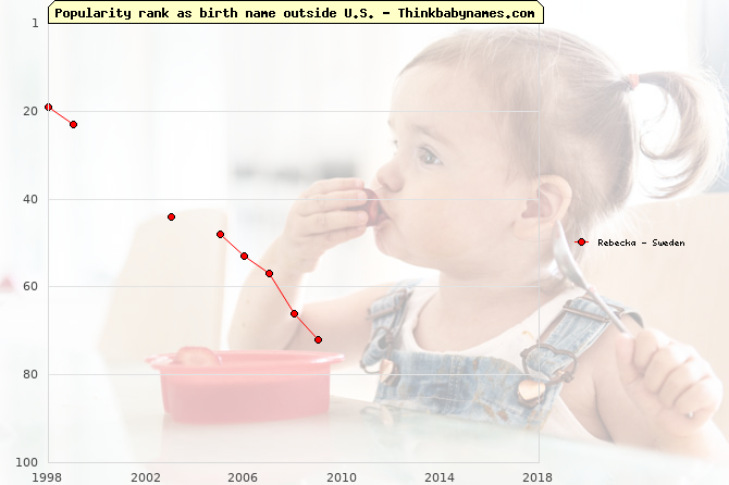 Top 100 baby names ranking of Rebecka outside U.S.