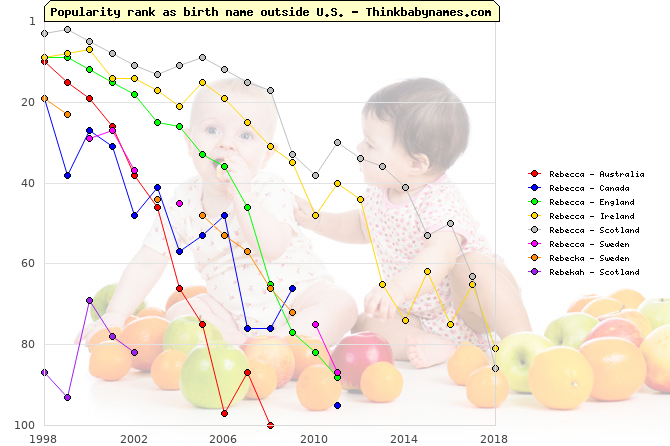 Top 100 baby names ranking of Rebecca, Rebecka, Rebekah outside U.S.