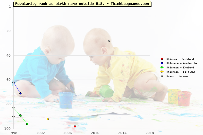 Top 100 baby names ranking of Rhianna, Rhiannon, Ryann outside U.S.