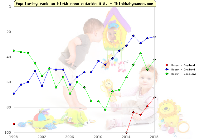 Top 100 baby names ranking of Robyn outside U.S.