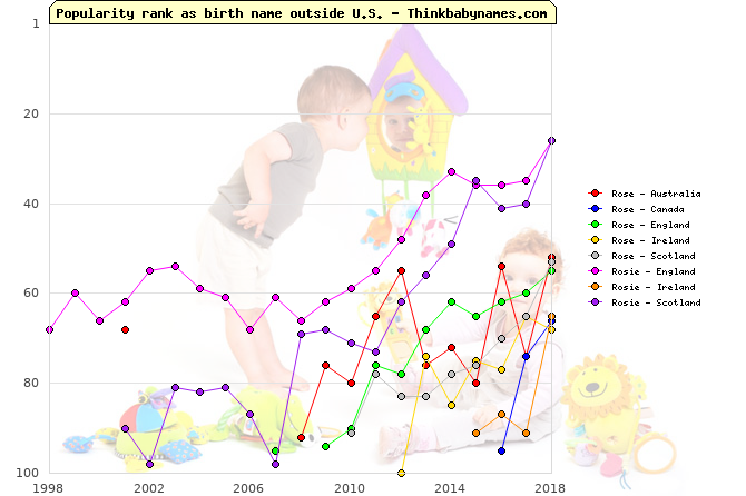 Top 100 baby names ranking of Rosa, Rose, Rosie outside U.S.