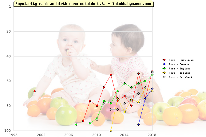 Top 100 baby names ranking of Rose outside U.S.