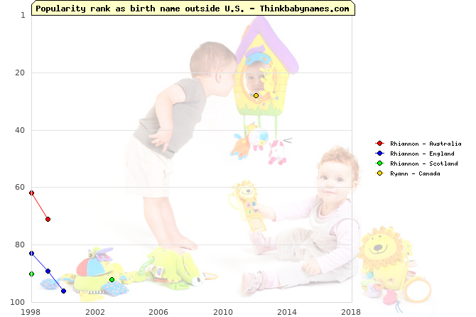 Top 100 baby names ranking of Rhiannon, Ryann outside U.S.