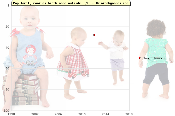 Top 100 baby names ranking of Ryann outside U.S.
