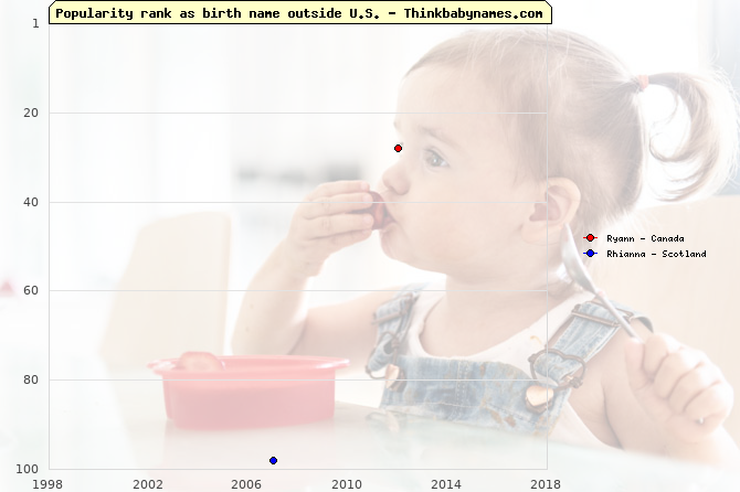 Top 100 baby names ranking of Ryann, Rhianna outside U.S.