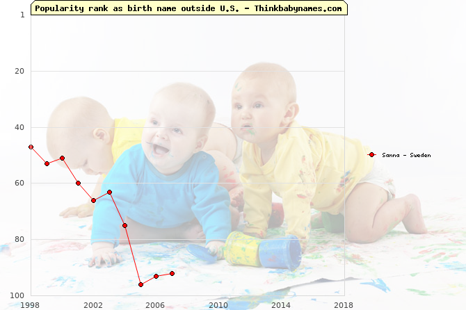 Top 100 baby names ranking of Sanna outside U.S.