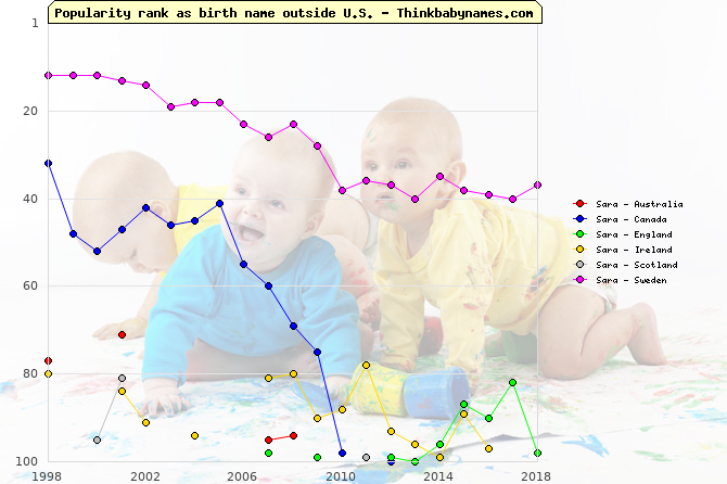 Top 100 baby names ranking of Sara outside U.S.