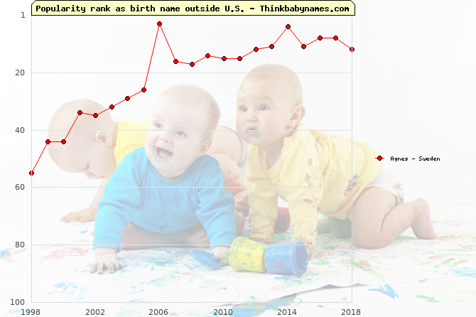 Top 100 baby names ranking of Agnes outside U.S.