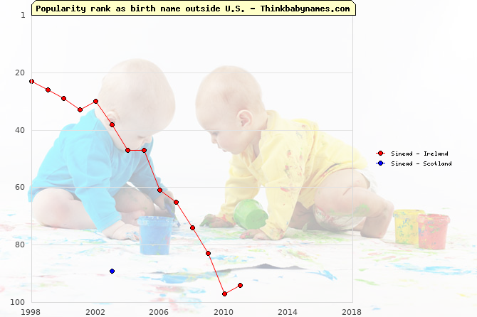 Top 100 baby names ranking of Sinead outside U.S.