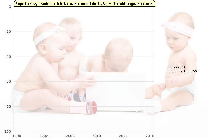 Top 100 baby names ranking of Sherrill outside U.S.