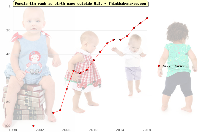 Top 100 baby names ranking of Signe outside U.S.