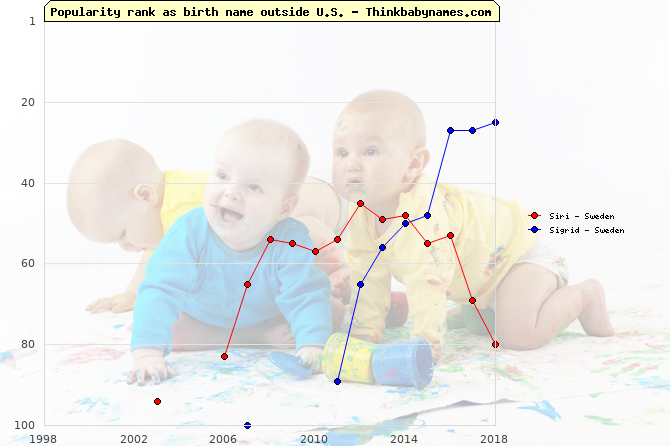 Top 100 baby names ranking of Siri, Sigrid outside U.S.
