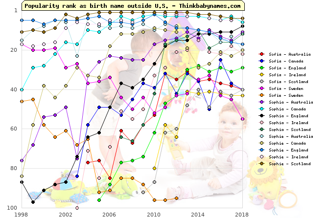 Top 100 baby names ranking of Sofia, Sofie, Sophia, Sophie outside U.S.