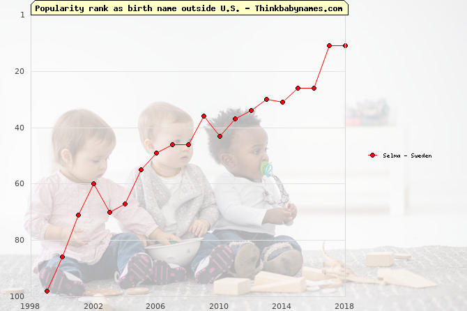 Top 100 baby names ranking of Selma outside U.S.