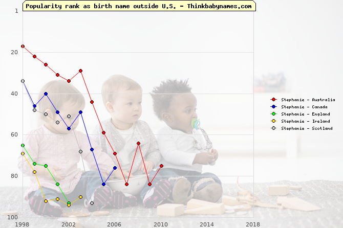 Top 100 baby names ranking of Stephanie outside U.S.