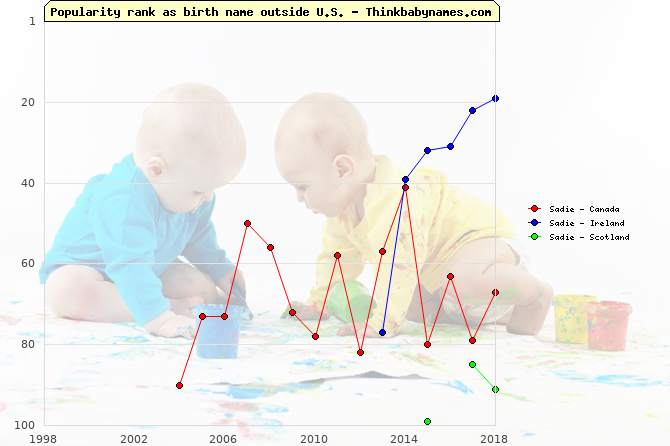 Top 100 baby names ranking of Sadie outside U.S.