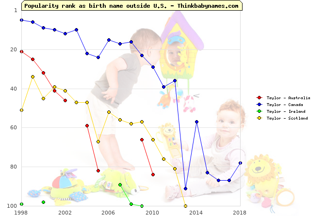 Top 100 baby names ranking of Taylor outside U.S.