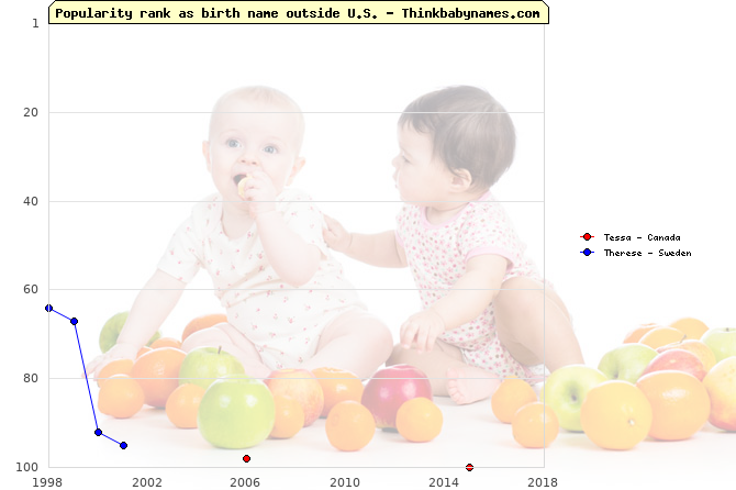 Top 100 baby names ranking of Tessa, Therese outside U.S.