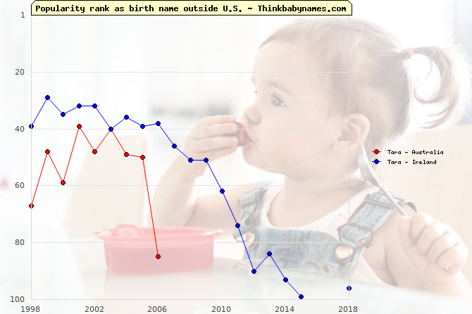 Top 100 baby names ranking of Tara outside U.S.