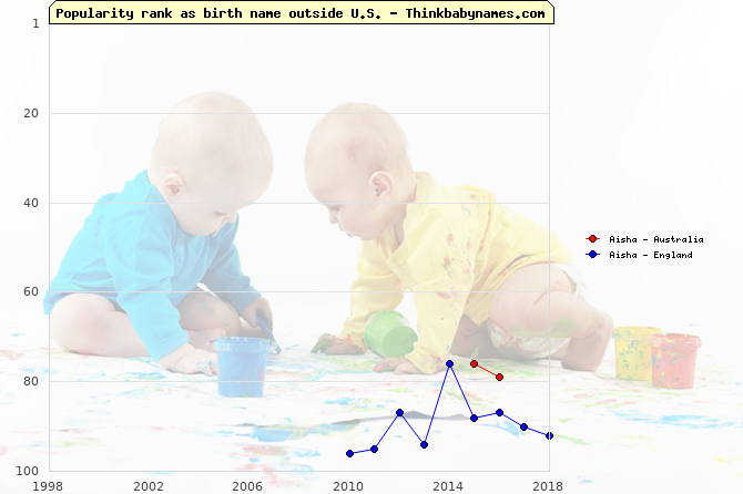 Top 100 baby names ranking of Aisha outside U.S.
