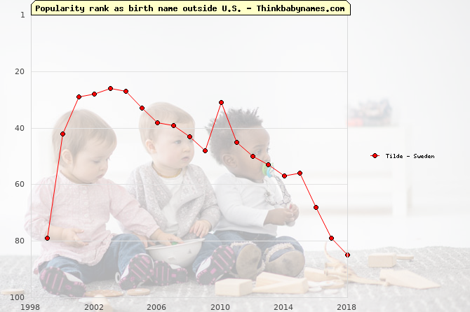 Top 100 baby names ranking of Tilde outside U.S.