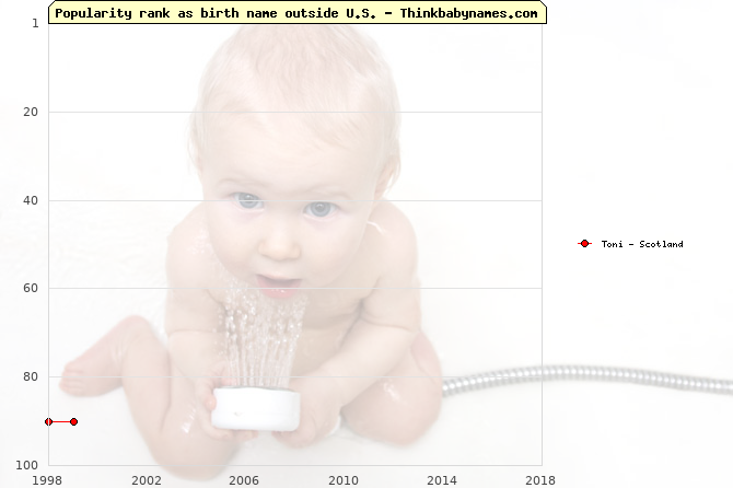 Top 100 baby names ranking of Toni outside U.S.