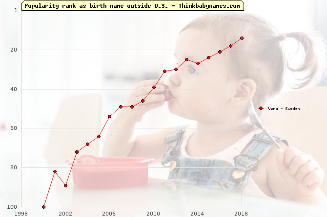 Top 100 baby names ranking of Vera outside U.S.