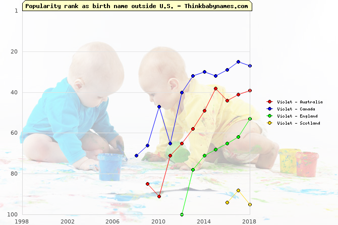 Top 100 baby names ranking of Violet outside U.S.