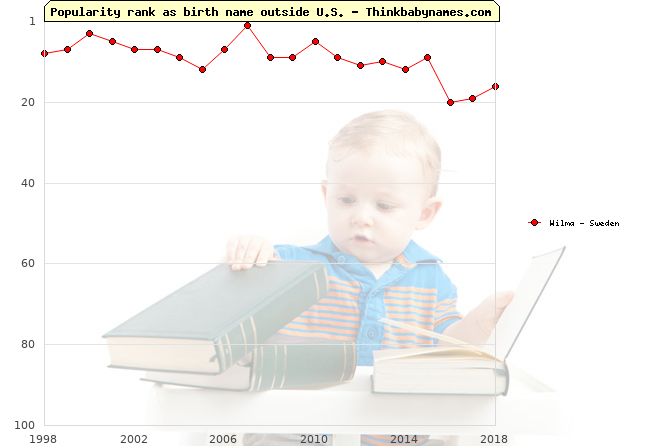 Top 100 baby names ranking of Wilma outside U.S.