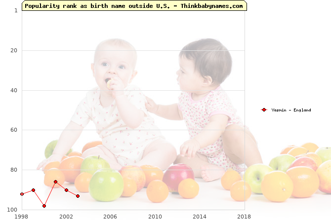 Top 100 baby names ranking of Yasmin outside U.S.