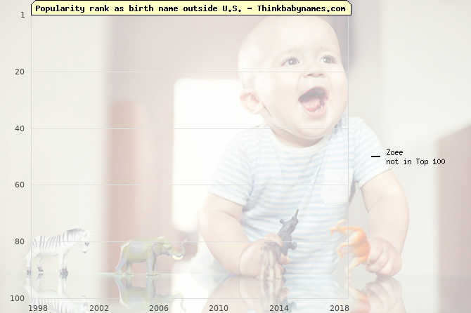 Top 100 baby names ranking of Zoee outside U.S.