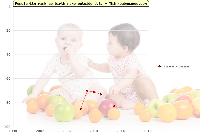 Top 100 baby names ranking of Zuzanna outside U.S.