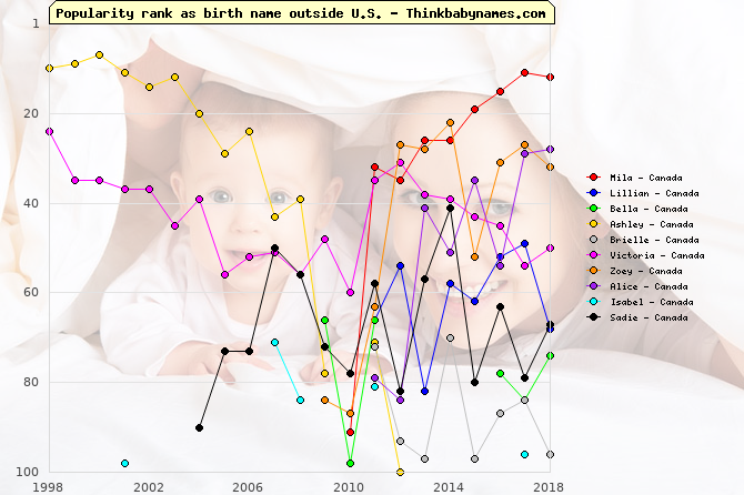 Top Gains for Canada Baby Names 2011: Mila, Lillian, Bella, Ashley, Brielle, Victoria, Zoey, Alice, Isabel, Sadie