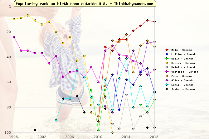 Top Gains for Canada Baby Names 2011: Mila, Lillian, Bella, Ashley, Brielle, Victoria, Zoey, Alice, Sadie, Isabel