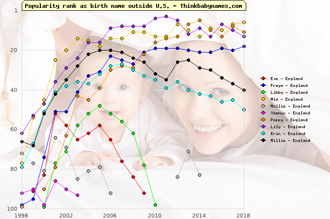Top Gains for England Baby Names 2001: Eve, Freya, Libby, Mia, Mollie, Yasmin, Poppy, Lily, Erin, Millie