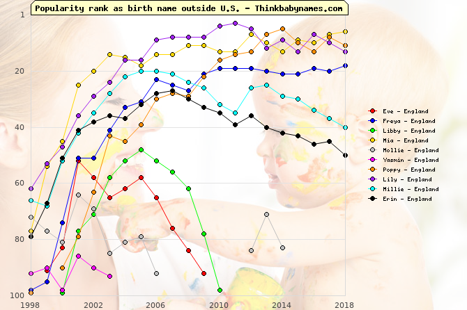 Top Gains for England Baby Names 2001: Eve, Freya, Libby, Mia, Mollie, Yasmin, Poppy, Lily, Millie, Erin