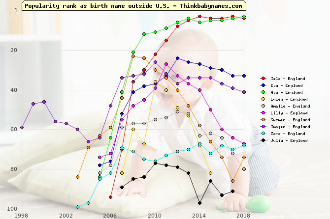 Top Gains for England Baby Names 2007: Isla, Eva, Ava, Lacey, Amelie, Lilly, Summer, Imogen, Zara, Julia